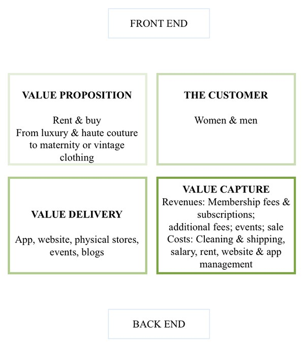 The New Sharing-Models in Fashion Retail   NHH
