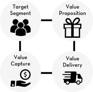 Value delivery_300px.jpg