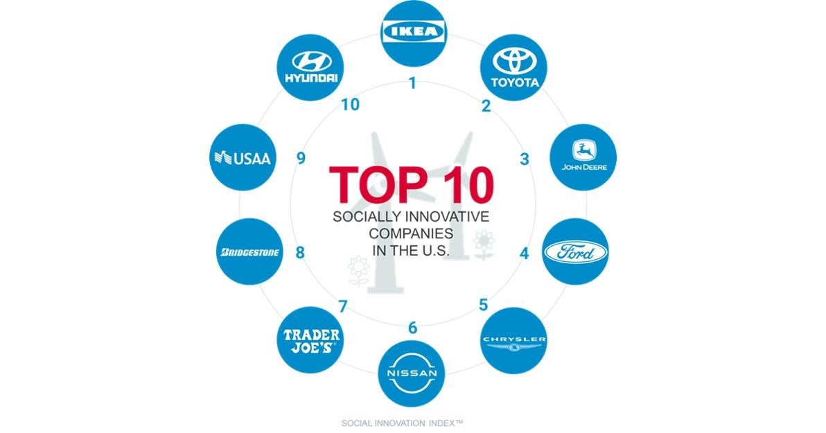 Social Innovation Index 2020