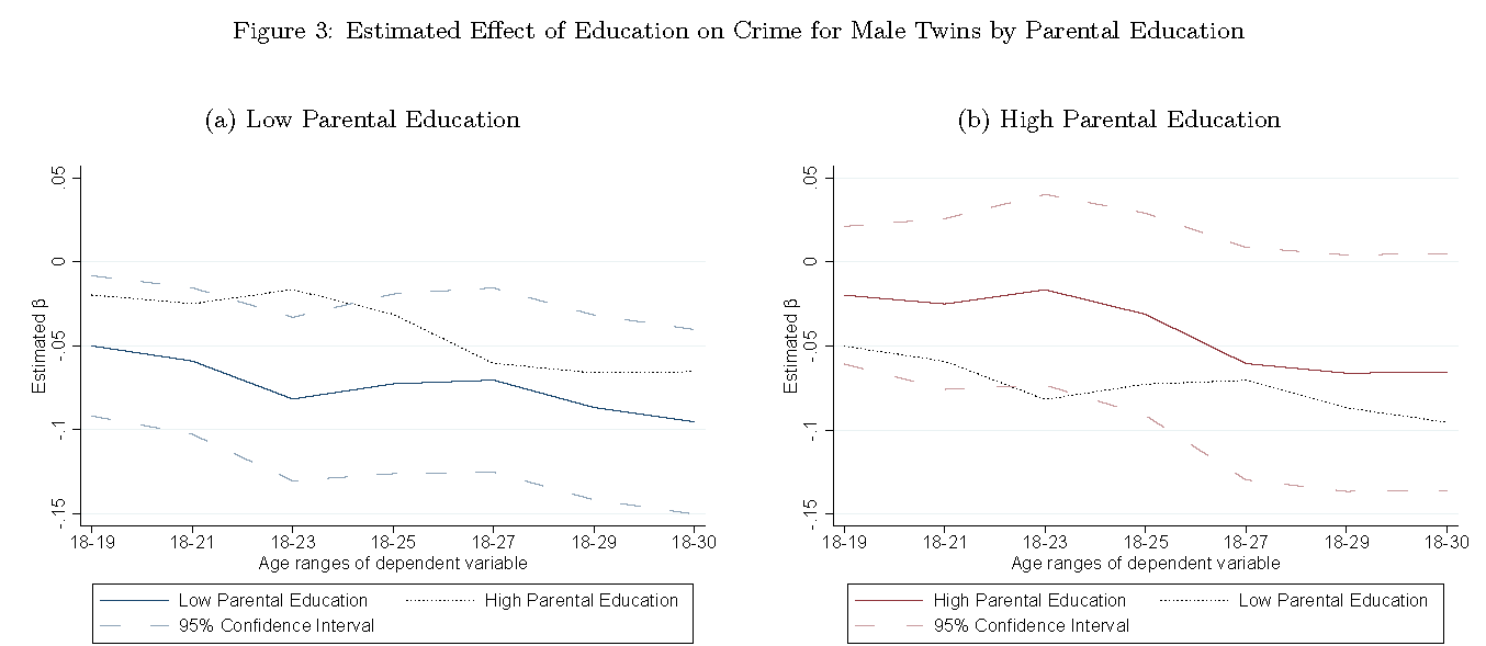 """The Heterogeneous Effects of Education on Crime: Evidence from Danish Administrative Twin Data"" Bennett, 2018"
