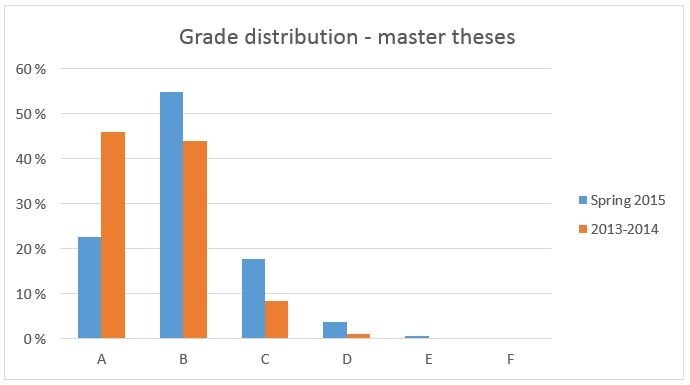 Grade distribution of master theses